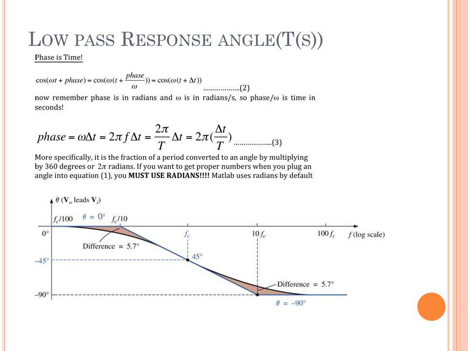 L OW PASS R ESPONSE ANGLE (T( S ))