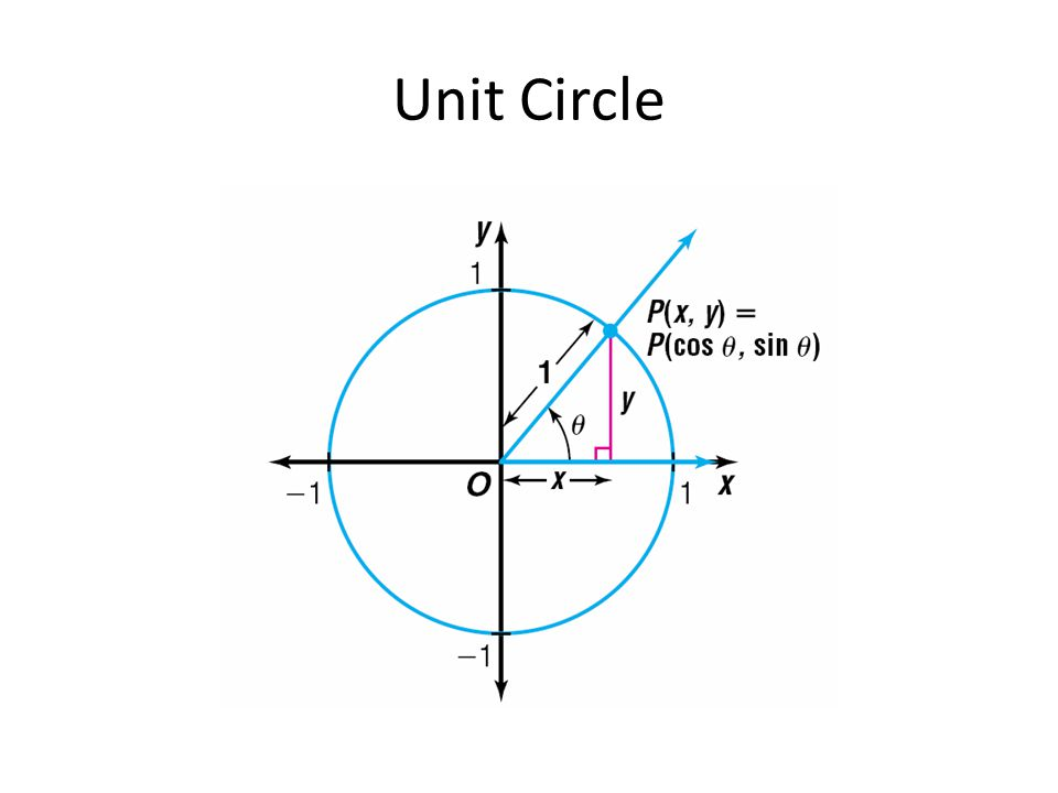 Given a unit circle, the radius or hypotenuse = 1 Sine and Cosine