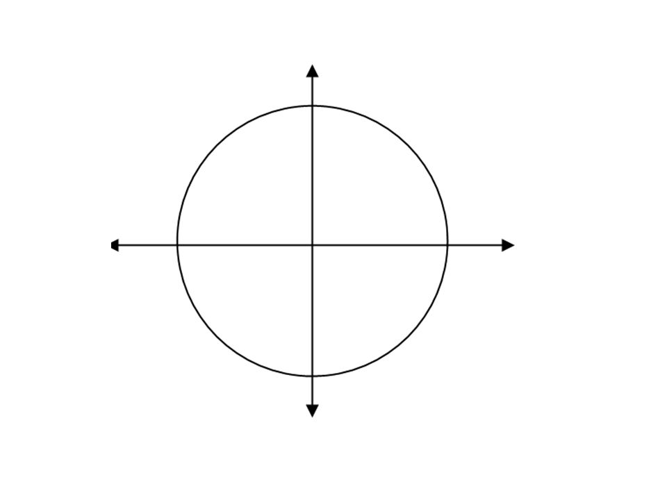 Find the values of the six trig functions for an angle θ in standard position if a point with the given coordinates lies on its terminal side.