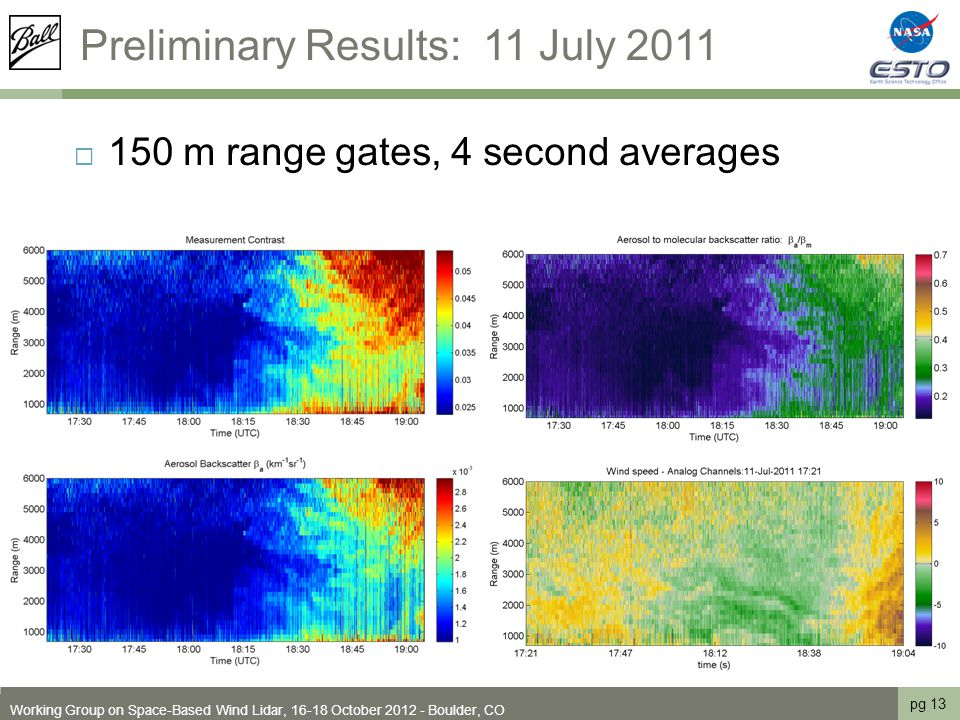 Preliminary Results: 11 July 2011  150 m range gates, 4 second averages pg 13 Working Group on Space-Based Wind Lidar, 16-18 October 2012 - Boulder, CO