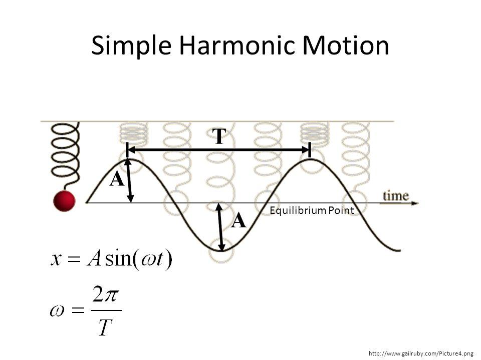 Energy in SHM http://www.farraguttn.com/science/milligan/APPhys/SHMOver_files/image022.jpg