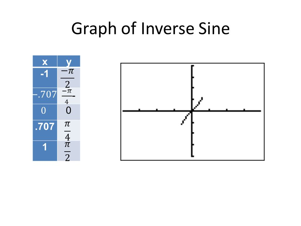 Graph of Inverse Sine xy 0.707 1