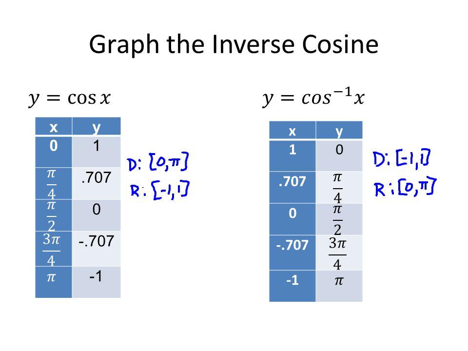 Graph the Inverse Cosine xy 01.707 0 -.707 xy 10.707 0 -.707