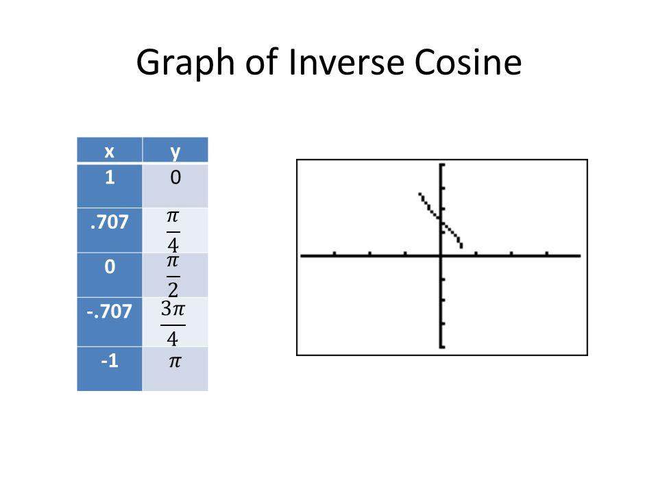 Graph of Inverse Cosine xy 10.707 0 -.707