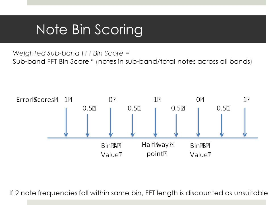 Note Bin Scoring If 2 note frequencies fall within same bin, FFT length is discounted as unsuitable Weighted Sub-band FFT Bin Score = Sub-band FFT Bin Score * (notes in sub-band/total notes across all bands)