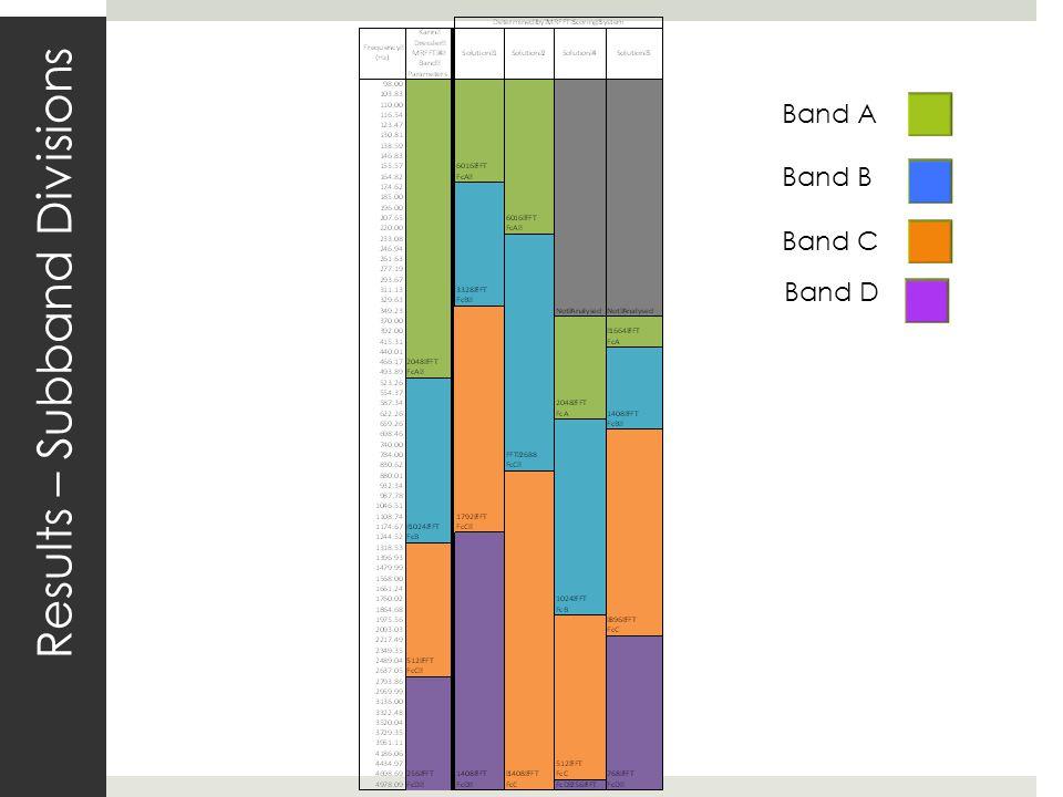 Results – Subband Divisions Band A Band B Band C Band D