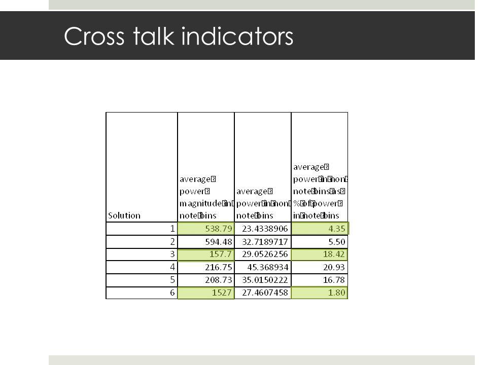 Cross talk indicators