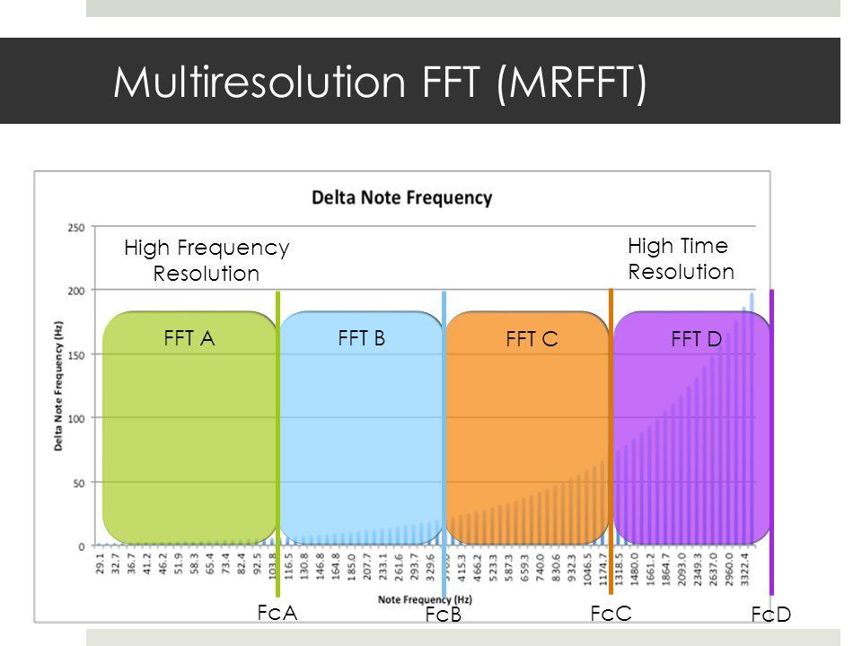 Multiresolution FFT (MRFFT) High Frequency Resolution High Time Resolution FcA FcB FcC FcD FFT AFFT B FFT CFFT D