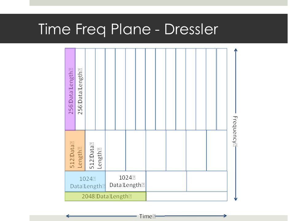 Time Freq Plane - Dressler