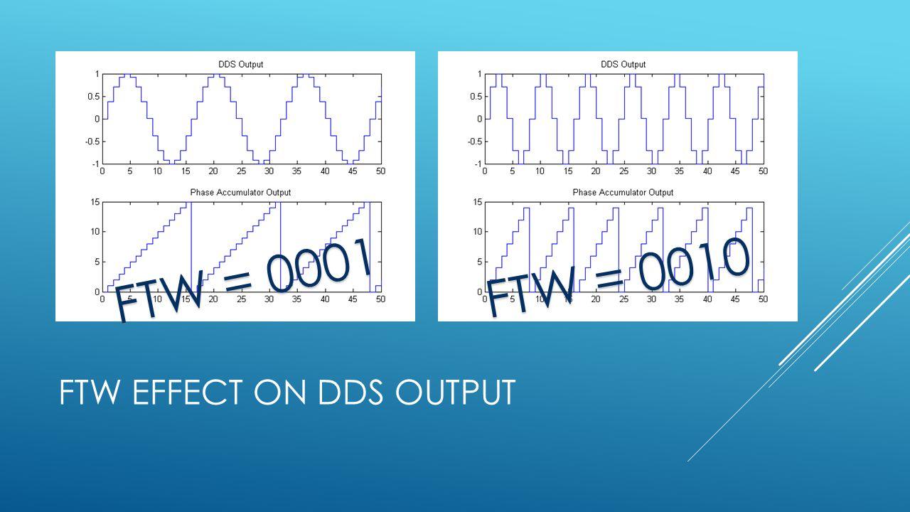 FTW EFFECT ON DDS OUTPUT FTW = 0001 FTW = 0010