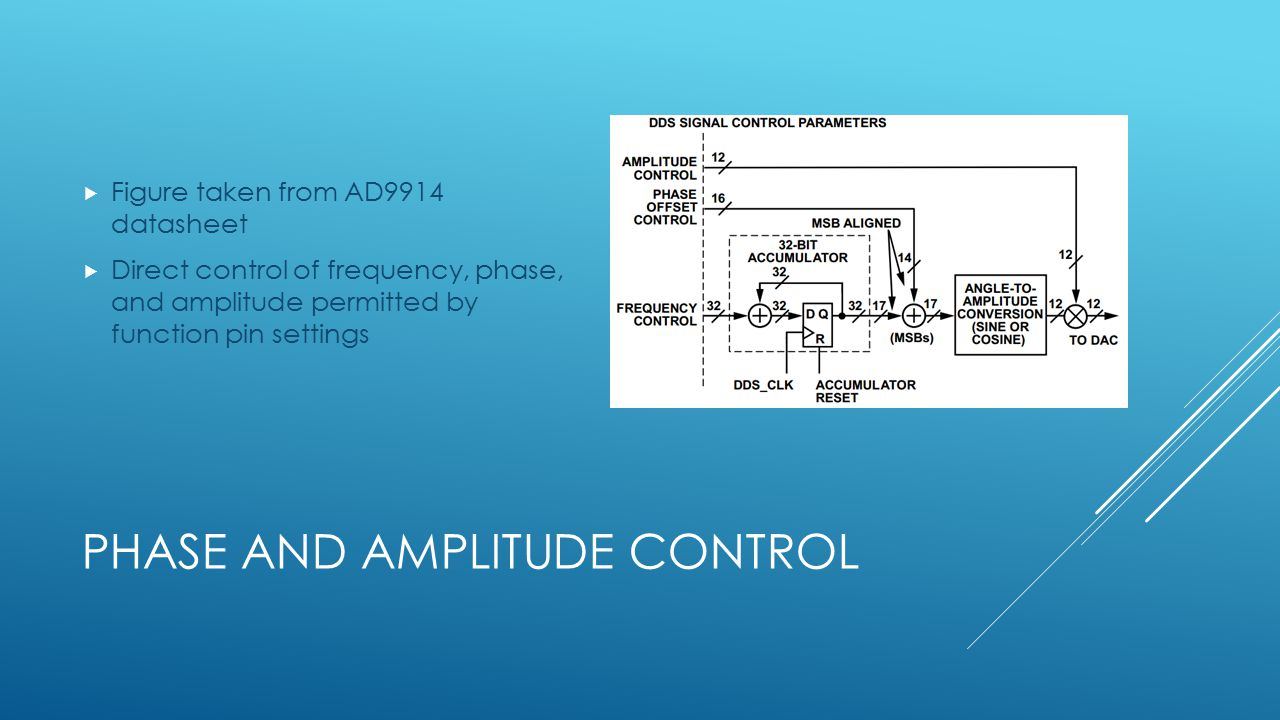 PHASE AND AMPLITUDE CONTROL  Figure taken from AD9914 datasheet  Direct control of frequency, phase, and amplitude permitted by function pin settings