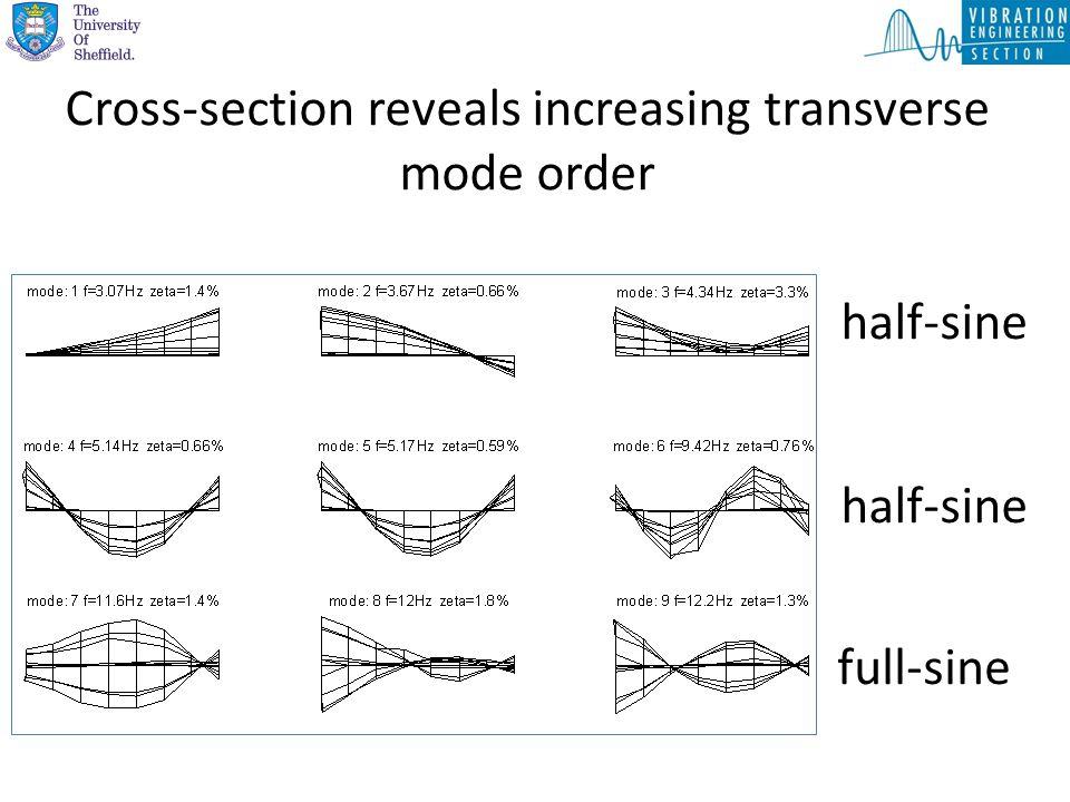 Cross-section reveals increasing transverse mode order half-sine full-sine half-sine