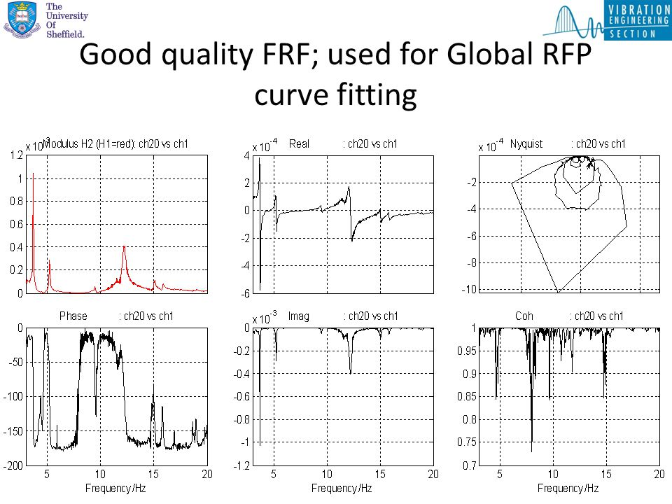 Good quality FRF; used for Global RFP curve fitting