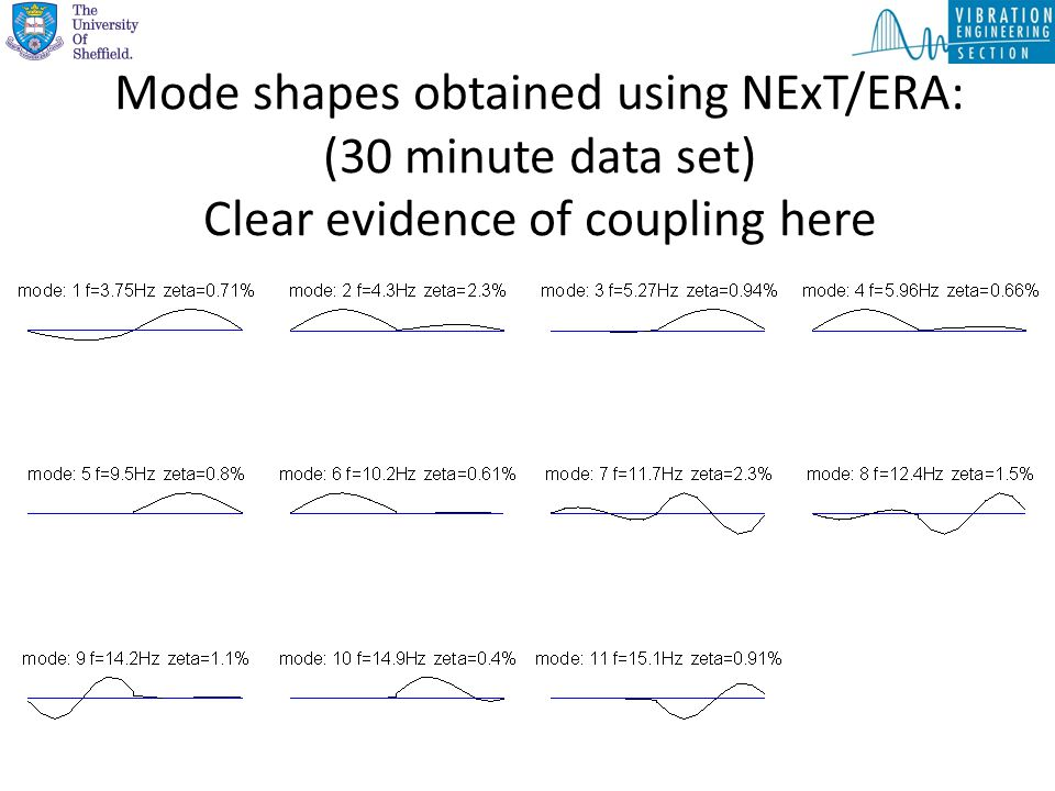 Mode shapes obtained using NExT/ERA: (30 minute data set) Clear evidence of coupling here