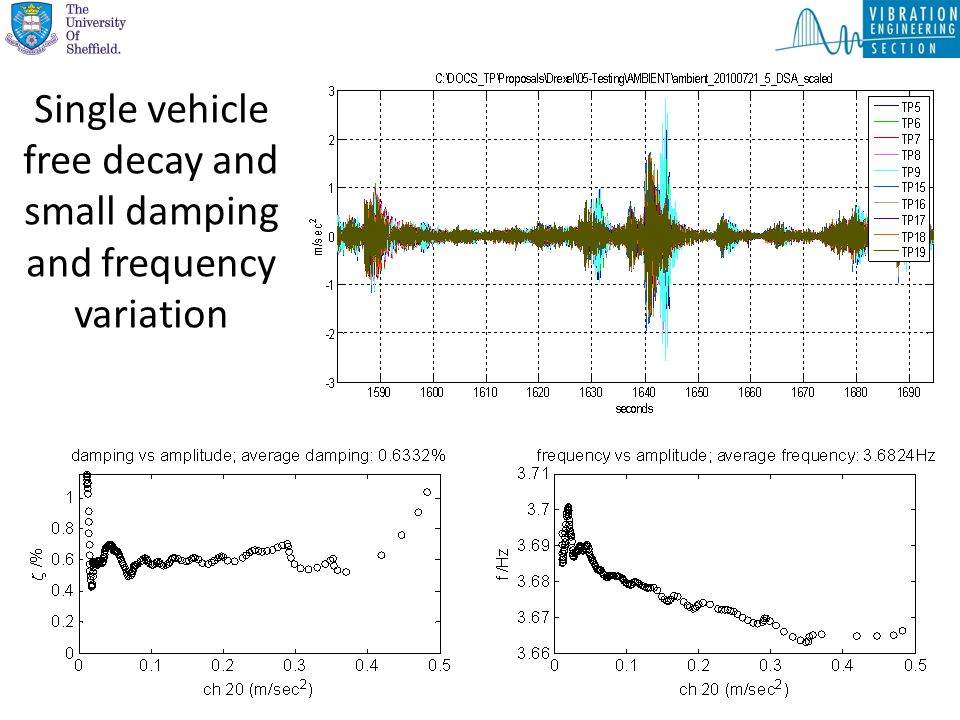 Single vehicle free decay and small damping and frequency variation