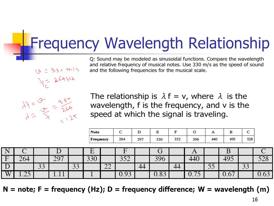 16 N = note; F = frequency (Hz); D = frequency difference; W = wavelength (m) Frequency Wavelength Relationship