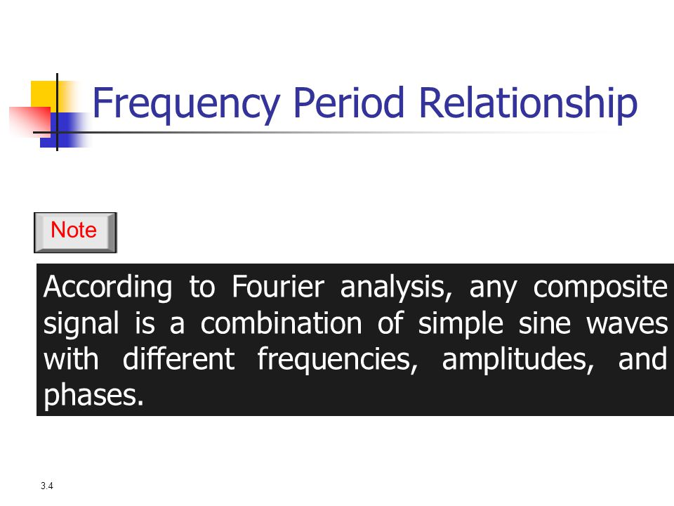 3.4 According to Fourier analysis, any composite signal is a combination of simple sine waves with different frequencies, amplitudes, and phases. Note