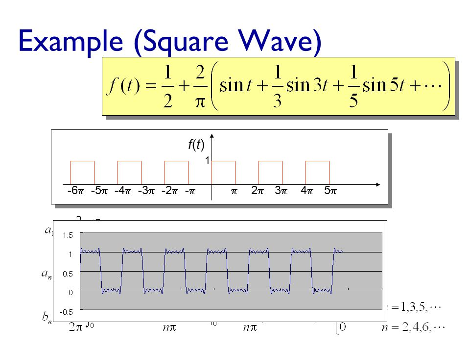 Shannon's Theorem Real communication have some measure of noise.