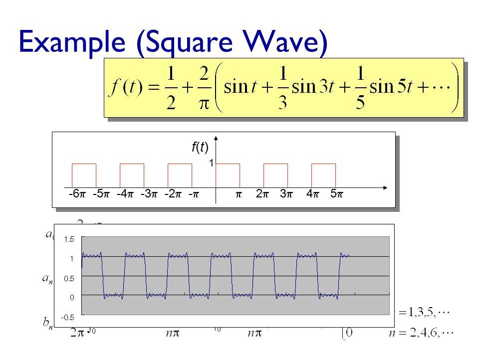 Periodic and Aperiodic Signals (4/4)  Spectra of aperiodic digital signals: continuous (infinite) aperiodic digital signal Amplitude 0 Time Frequency...
