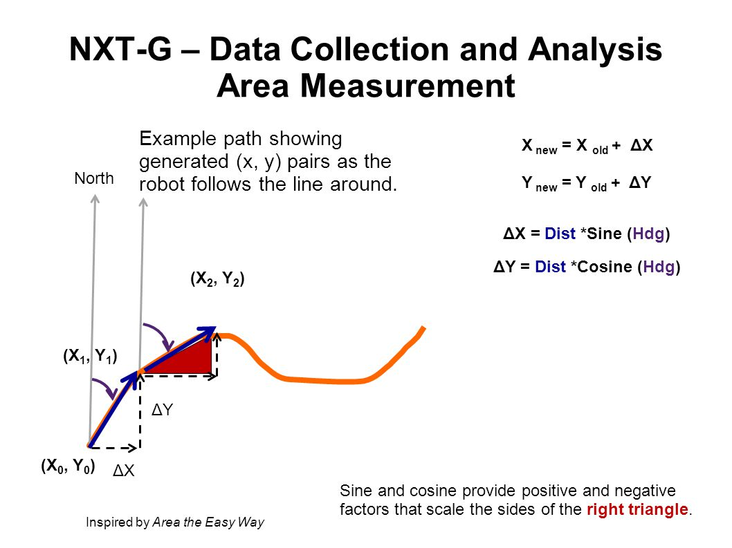 (X 1, Y 1 ) (X 0, Y 0 ) North ΔXΔX ΔYΔY (X 2, Y 2 ) NXT-G – Data Collection and Analysis Area Measurement Example path showing generated (x, y) pairs