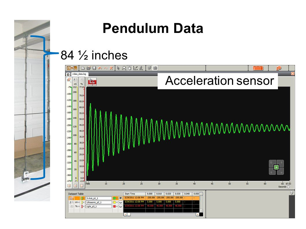 Pendulum Data 84 ½ inches Acceleration sensor