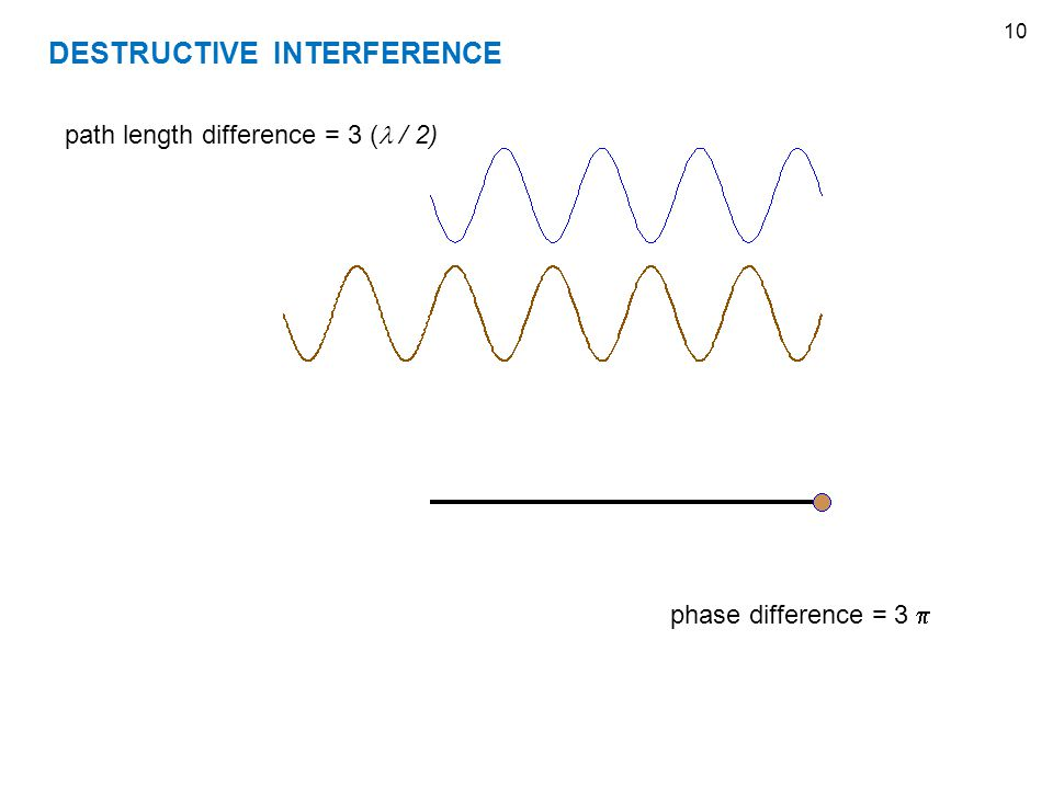 10 DESTRUCTIVE INTERFERENCE path length difference = 3 ( / 2) phase difference = 3 