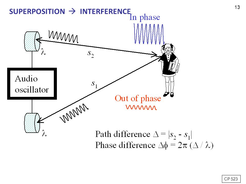13 CP 523 SUPERPOSITION  INTERFERENCE