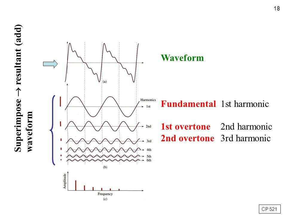 18 Waveform Fundamental 1st overtone 2nd overtone 1st harmonic 2nd harmonic 3rd harmonic Superimpose  resultant (add) waveform CP 521