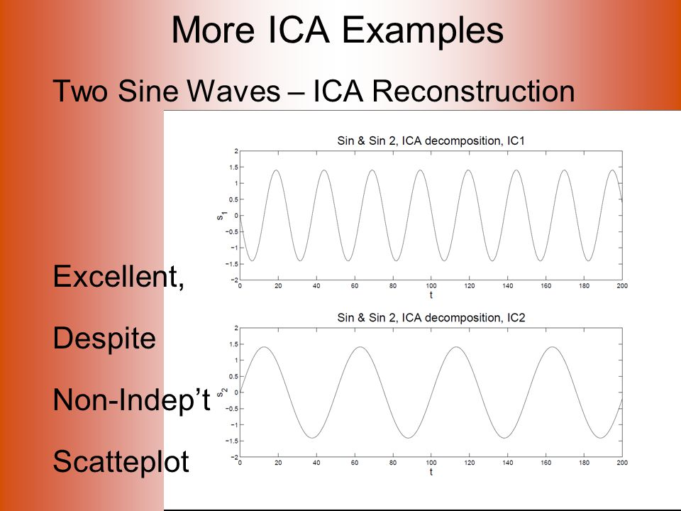 More ICA Examples Two Sine Waves – ICA Reconstruction Excellent, Despite Non-Indep't Scatteplot