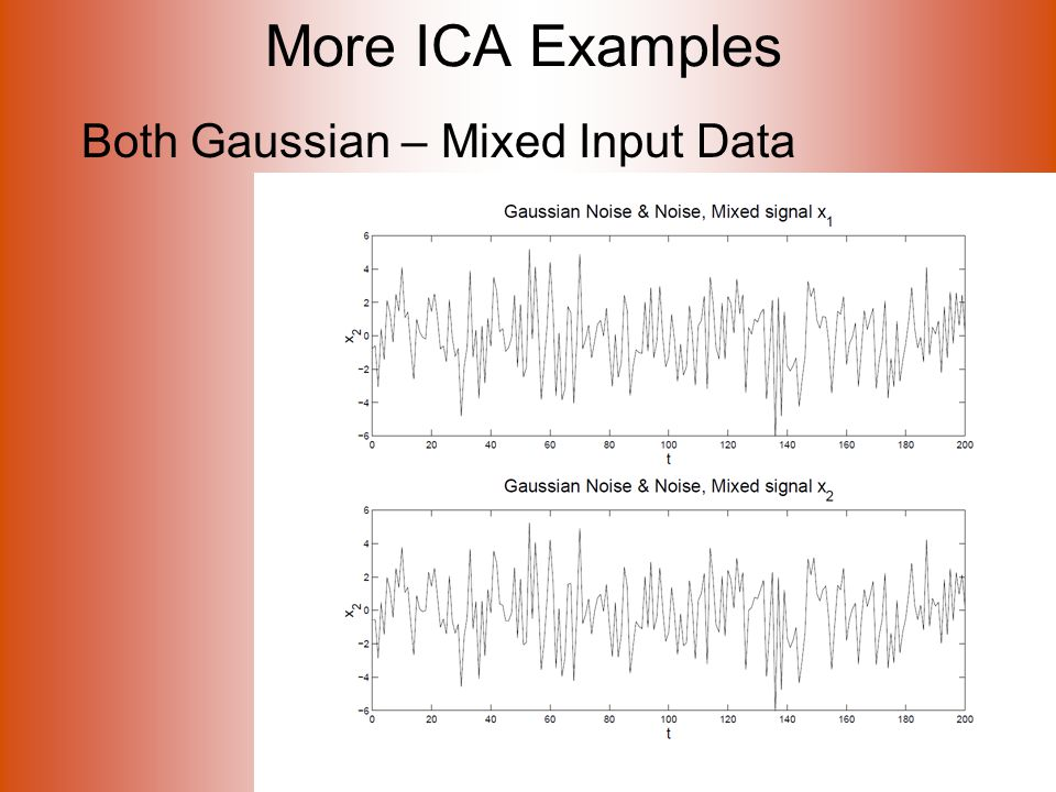 More ICA Examples Both Gaussian – Mixed Input Data