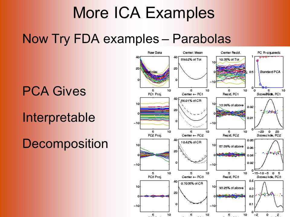 More ICA Examples Now Try FDA examples – Parabolas PCA Gives Interpretable Decomposition