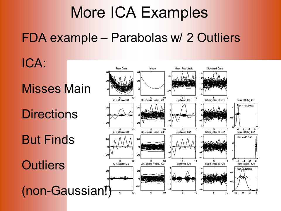 More ICA Examples FDA example – Parabolas w/ 2 Outliers ICA: Misses Main Directions But Finds Outliers (non-Gaussian!)