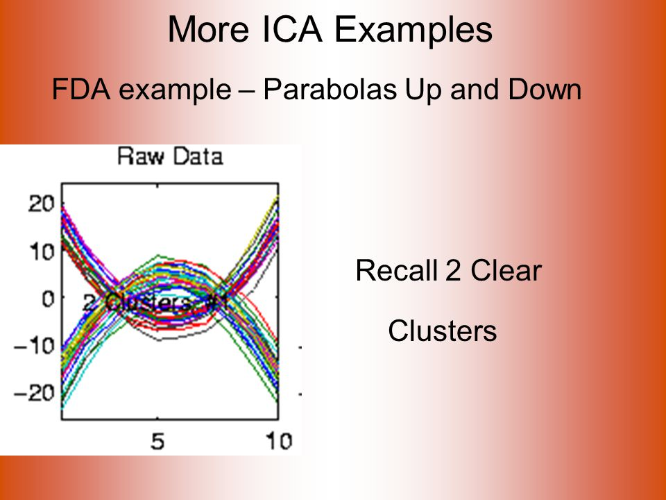 More ICA Examples FDA example – Parabolas Up and Down Recall 2 Clear Clusters