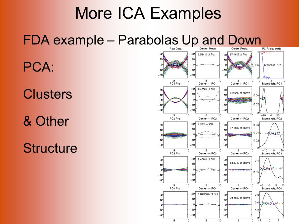 More ICA Examples FDA example – Parabolas Up and Down PCA: Clusters & Other Structure
