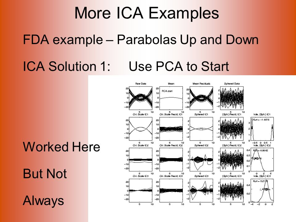 More ICA Examples FDA example – Parabolas Up and Down ICA Solution 1: Use PCA to Start Worked Here But Not Always
