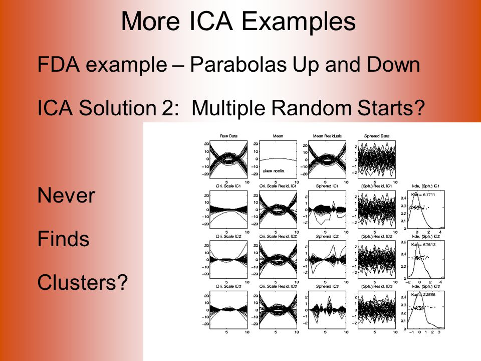 More ICA Examples FDA example – Parabolas Up and Down ICA Solution 2: Multiple Random Starts.
