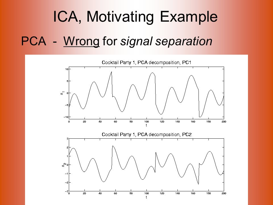 ICA, Motivating Example PCA - Wrong for signal separation