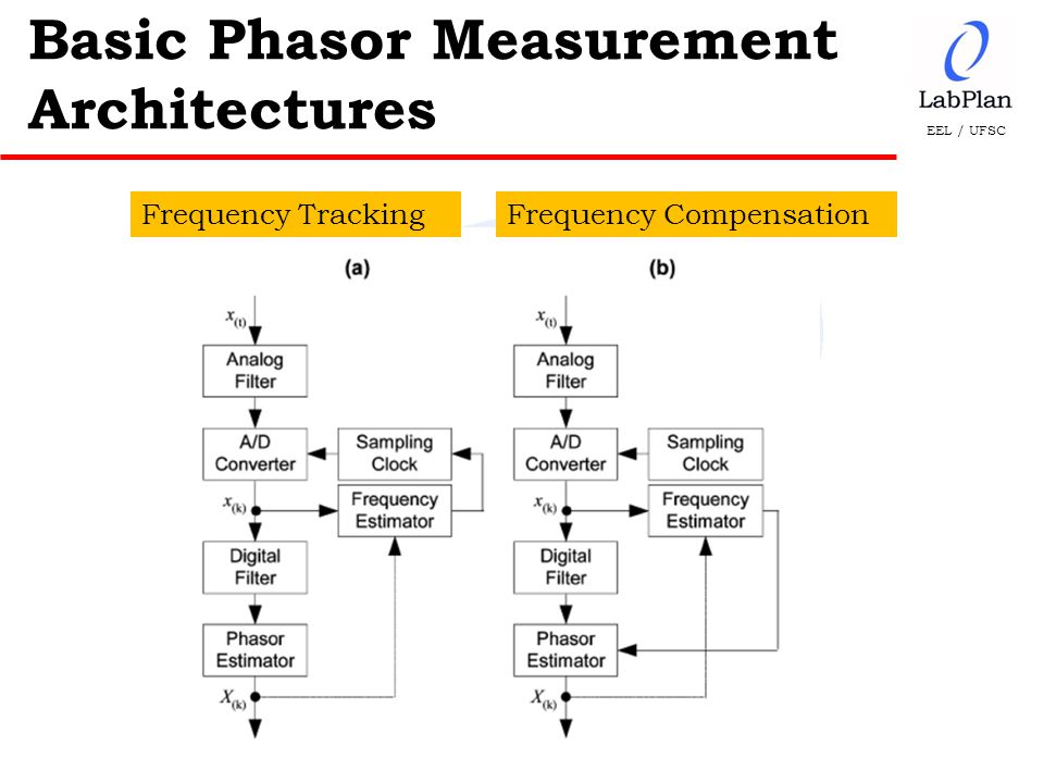 EEL / UFSC Basic Phasor Measurement Architectures Frequency TrackingFrequency Compensation