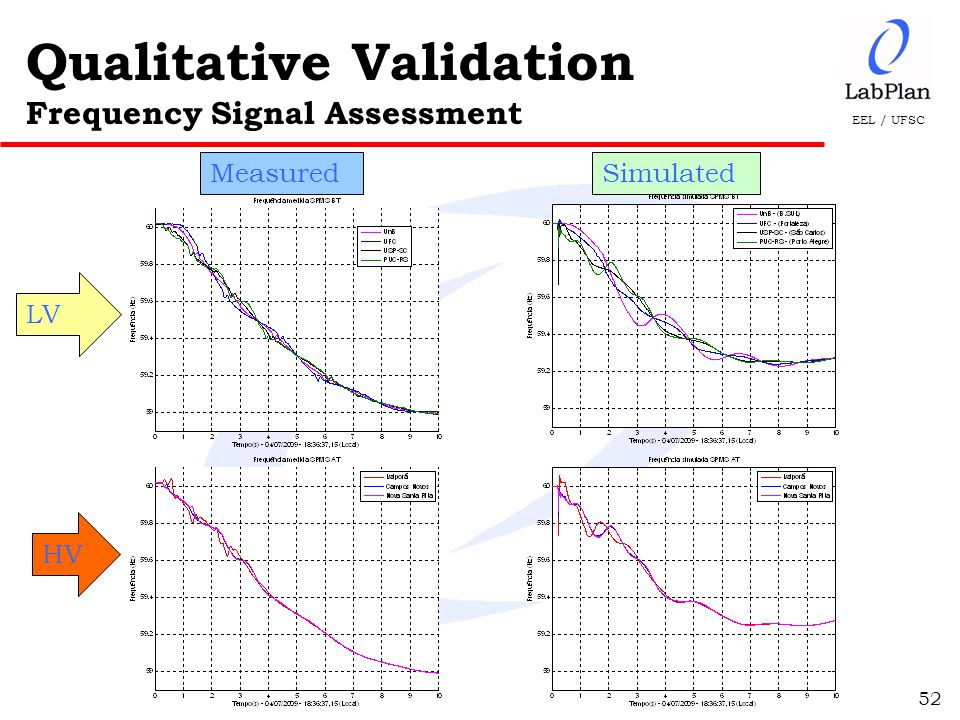 EEL / UFSC Qualitative Validation Frequency Signal Assessment 52 u Medição - BT u Simulação - BT MeasuredSimulated LV HV