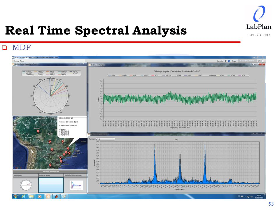 EEL / UFSC Real Time Spectral Analysis 53  MDF  Real-time applications  Off-line applications