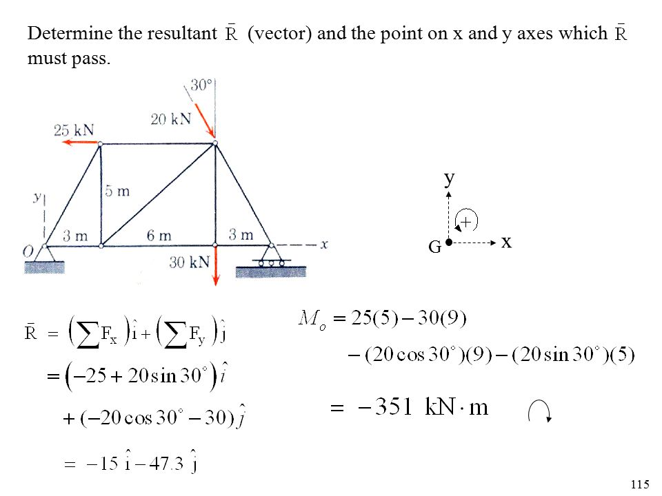 115 Determine the resultant (vector) and the point on x and y axes which must pass. x y G