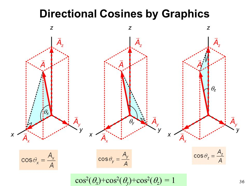 36 Directional Cosines by Graphics cos 2 (  x )+cos 2 (  y )+cos 2 (  z ) = 1