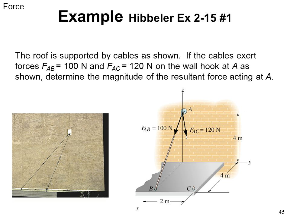 45 Example Hibbeler Ex 2-15 #1 The roof is supported by cables as shown. If the cables exert forces F AB = 100 N and F AC = 120 N on the wall hook at