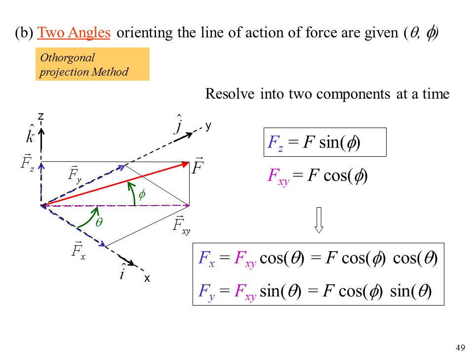 49 (b) Two Angles orienting the line of action of force are given ( ,  ) y x z   Resolve into two components at a time F x = F xy cos(  ) = F cos
