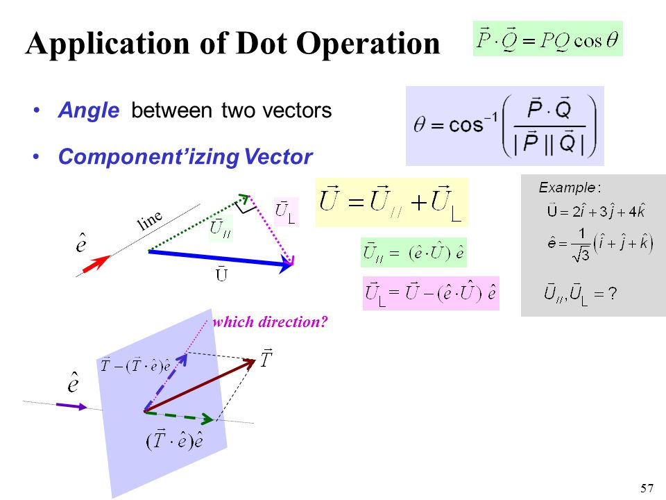57 Application of Dot Operation Angle between two vectors Component'izing Vector line which direction?