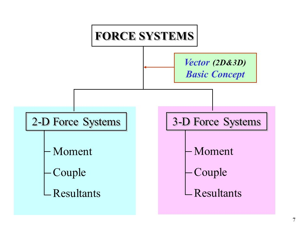 108 Easier way to get a resultant + its location any forces + couples system 1) Pick a point (easy to find moment arms) d1d1 d2d2 d3d3 O F1d1F1d1 2) Replace each force with a force at point O + a couple F2d2F2d2 F3d3F3d3 O 4) Replace force-couple system with a single force d=M o /R 3) Add forces and moments O Mo=(Fidi)Mo=(Fidi) M o =Rd O arbitrary (forces + couples : same procedures) any forces + couples system  single-force + special single-couple (wrench) 2D  single-force system (no-couple) or single-couple system 3D resultant