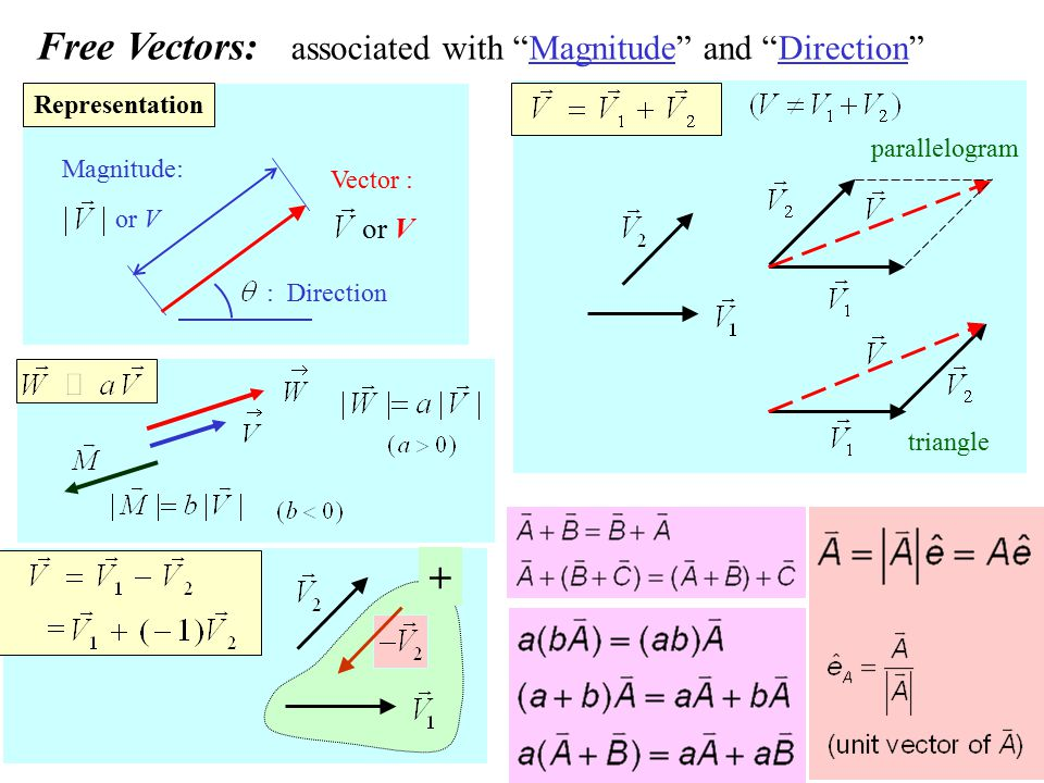"8 Free Vectors: associated with ""Magnitude"" and ""Direction"" : Direction or V Magnitude: or V Vector : parallelogram Representation triangle +"