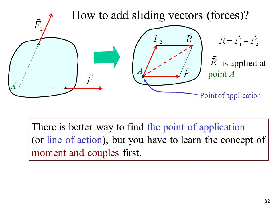 82 How to add sliding vectors (forces)? A A is applied at point A Point of application There is better way to find the point of application (or line o