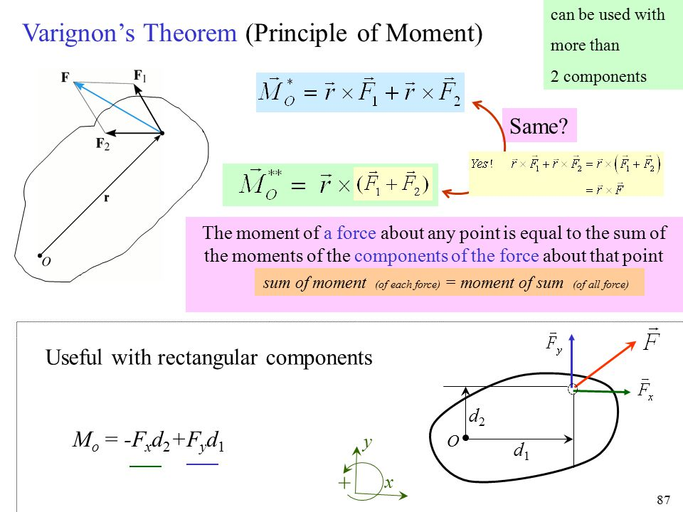 The moment of a force about any point is equal to the sum of the moments of the components of the force about that point 87 can be used with more than