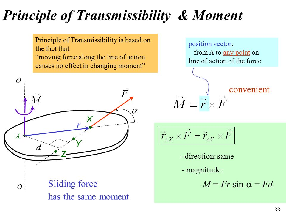 88 Principle of Transmissibility & Moment A O O r d  X Y Z M = Fr sin  = Fd Sliding force has the same moment convenient - direction: same - magnitu